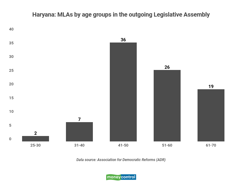 MLAs by age groups in the outgoing Haryana Legislative Assembly