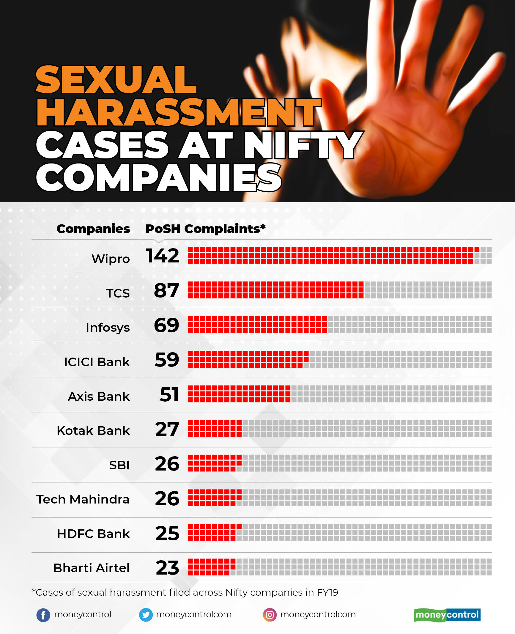 Sexual Harassment Cases at Nifty Companies
