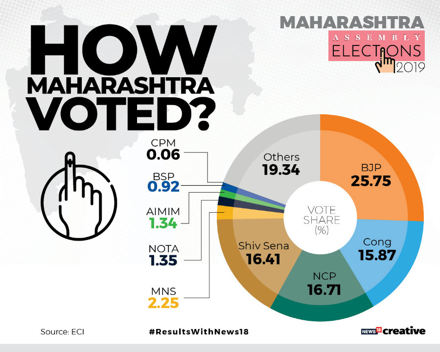 Vote share of key political parties - Maharashtra Assembly election 2019