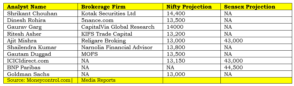 Brokerages on Nifty & Sensex