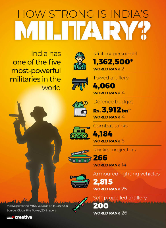 How Strong is India's Military