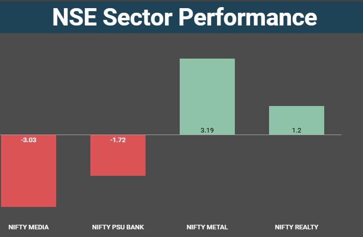 sectors new