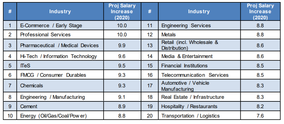Sector pay