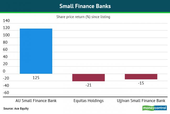 Small finance bank stock performance