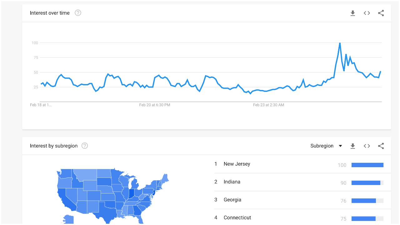 Where is India google search trends