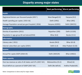 Disparity among major states new
