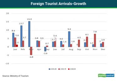 Foreign TouristRP