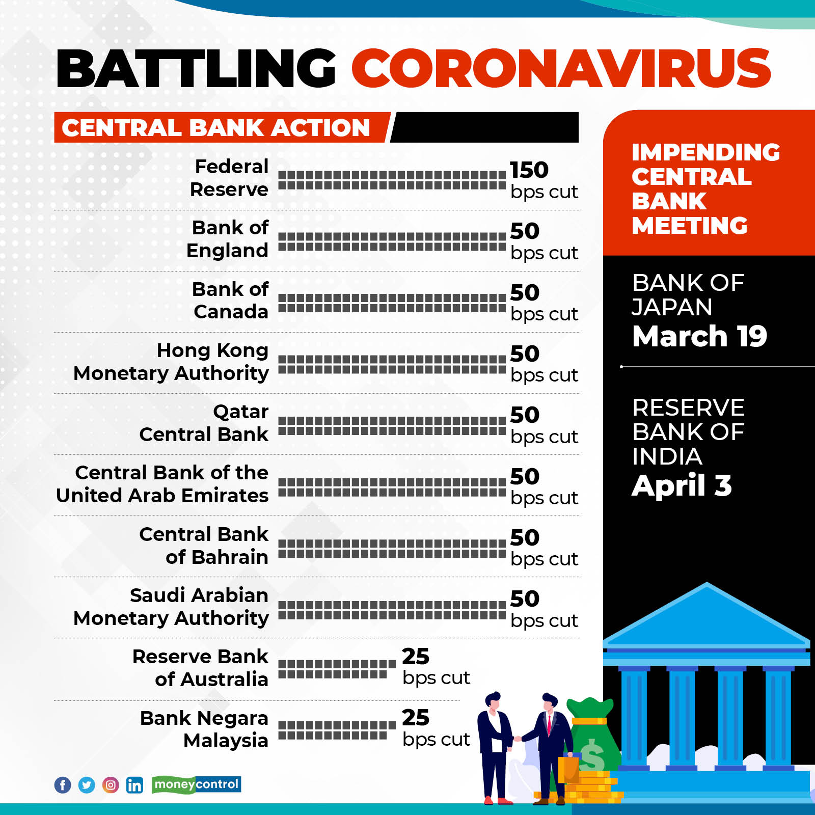 Coronavirus impact | Central bank interest rate cuts