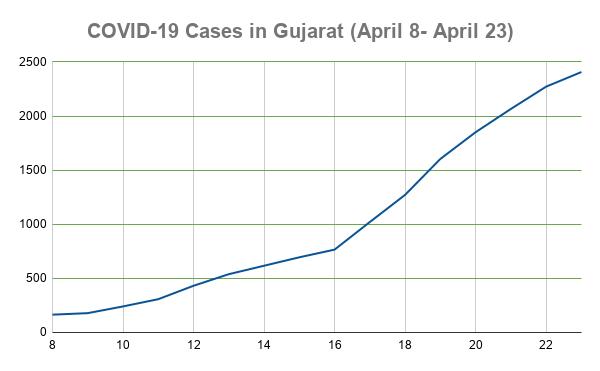 COVID-19 Cases in Gujarat (April 8- April 23)
